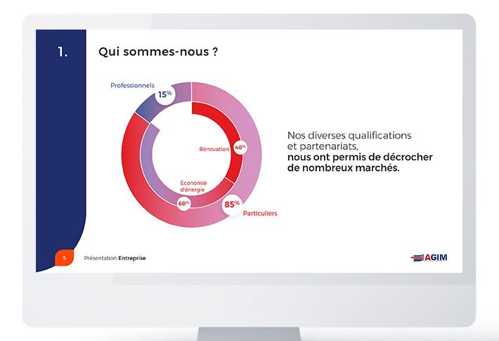 Exemple présentation PowerPoint Agim
