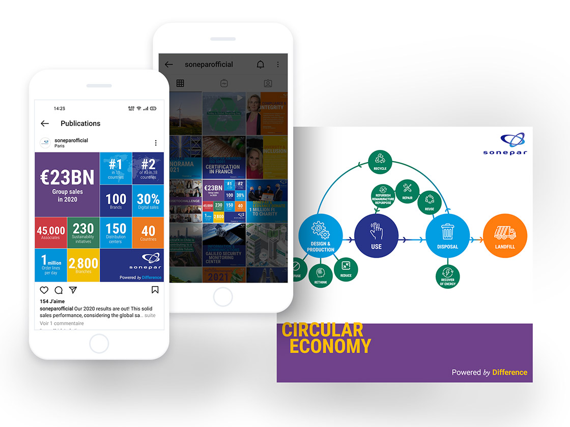 Projet de création de visuels réseaux sociaux pour Sonepar